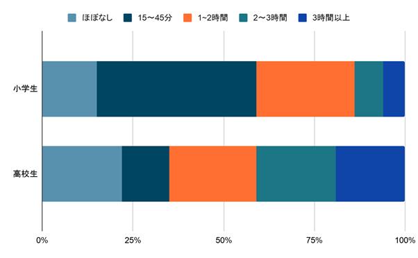 小学生と高校生の勉強時間の比較